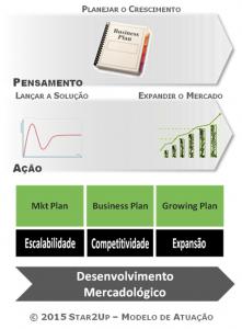 Desenvolvimento Mercadológico