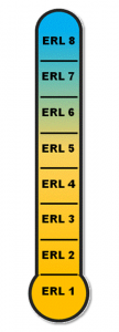 métrica ERL